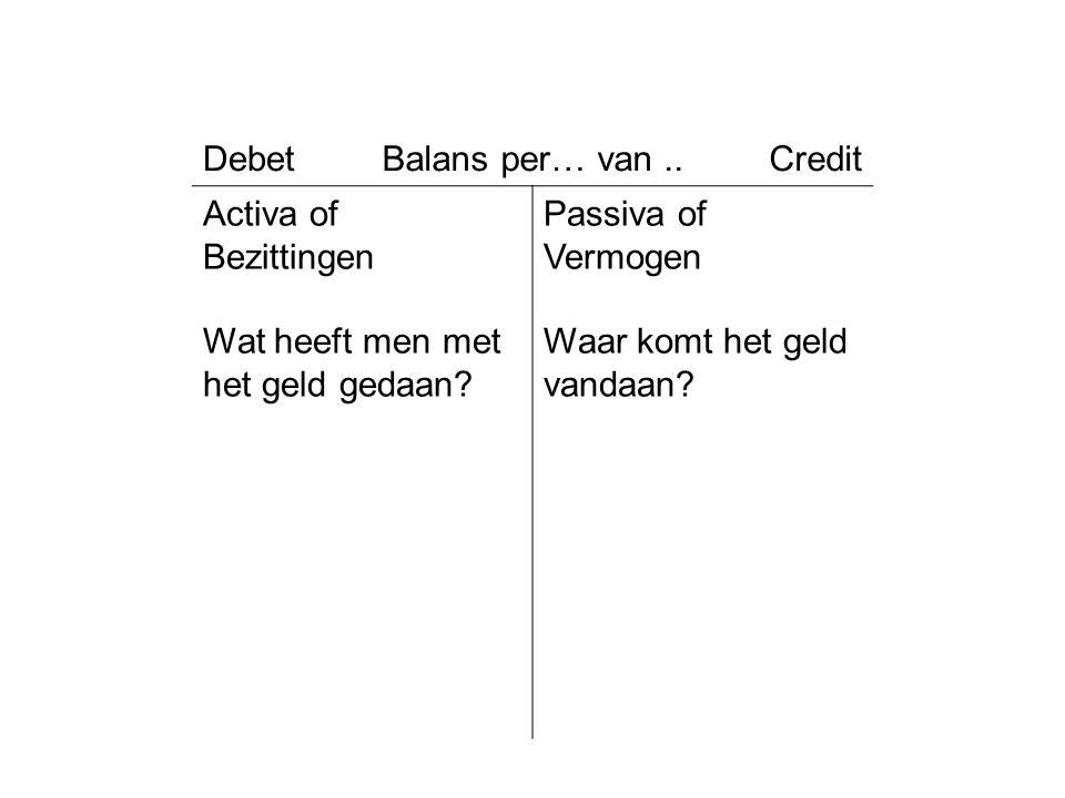 DebetBalans per… van..Credit Activa of Bezittingen Wat heeft men met het geld gedaan? Passiva of Vermogen Waar komt het geld vandaan?