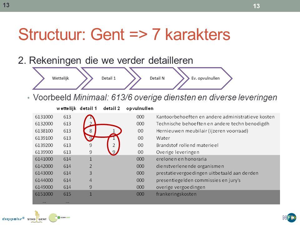 13 Structuur: Gent => 7 karakters 2. Rekeningen die we verder detailleren Voorbeeld Minimaal: 613/6 overige diensten en diverse leveringen 13
