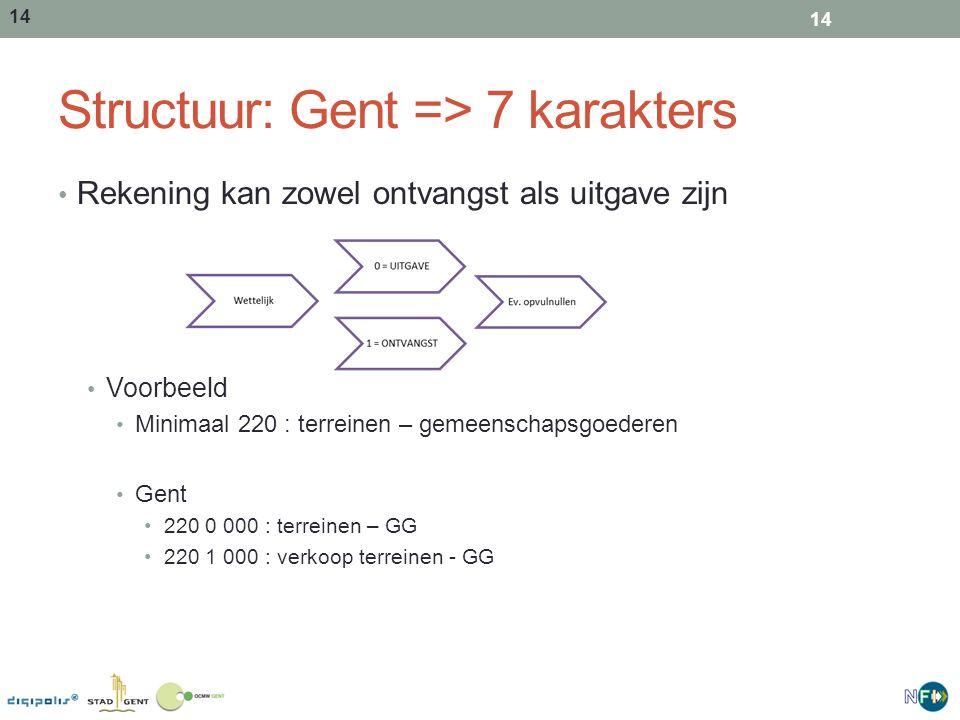 14 Structuur: Gent => 7 karakters Rekening kan zowel ontvangst als uitgave zijn Voorbeeld Minimaal 220 : terreinen – gemeenschapsgoederen Gent 220 0 0