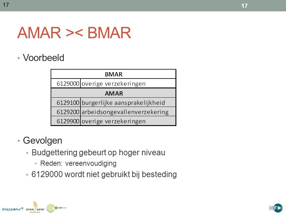17 AMAR >< BMAR Voorbeeld Gevolgen Budgettering gebeurt op hoger niveau Reden: vereenvoudiging 6129000 wordt niet gebruikt bij besteding 17