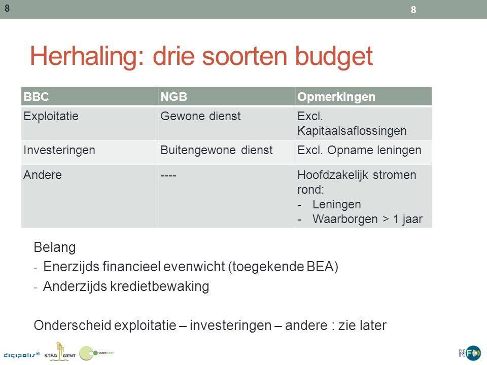8 Herhaling: drie soorten budget BBCNGBOpmerkingen ExploitatieGewone dienstExcl. Kapitaalsaflossingen InvesteringenBuitengewone dienstExcl. Opname len