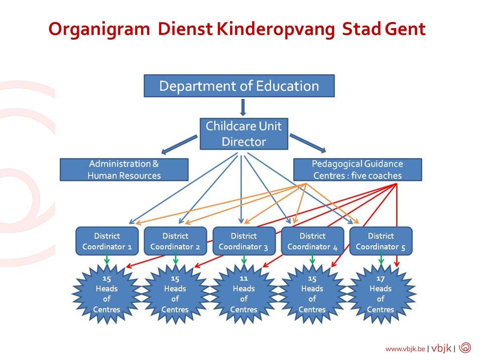 Organigram Dienst Kinderopvang Stad Gent