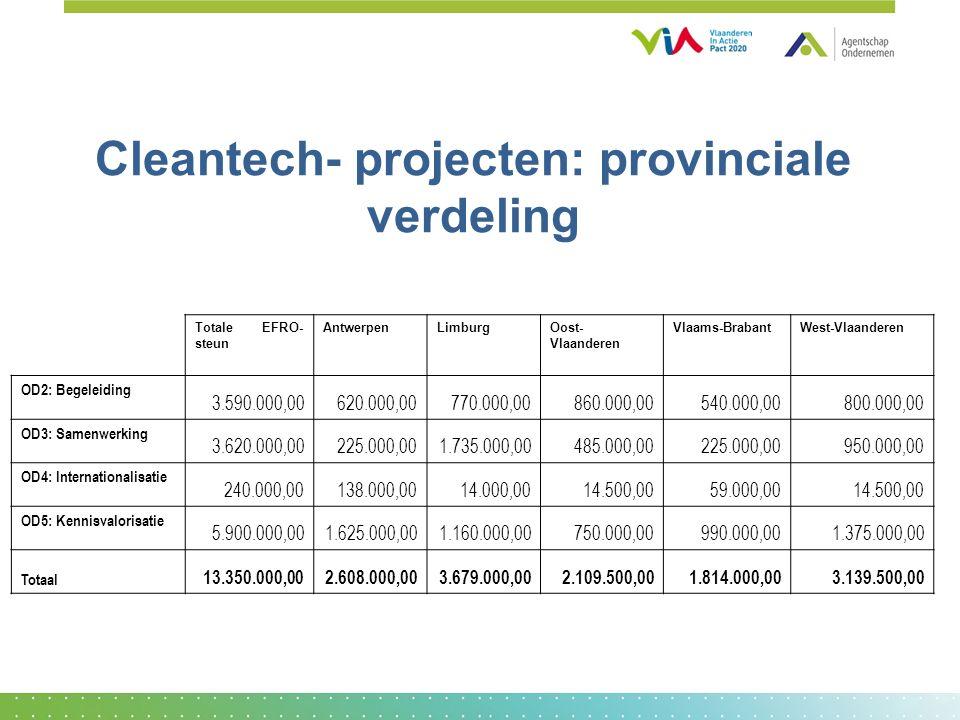 Cleantech- projecten: provinciale verdeling Totale EFRO- steun AntwerpenLimburgOost- Vlaanderen Vlaams-BrabantWest-Vlaanderen OD2: Begeleiding 3.590.000,00620.000,00770.000,00860.000,00540.000,00800.000,00 OD3: Samenwerking 3.620.000,00225.000,001.735.000,00485.000,00225.000,00950.000,00 OD4: Internationalisatie 240.000,00138.000,0014.000,0014.500,0059.000,0014.500,00 OD5: Kennisvalorisatie 5.900.000,001.625.000,001.160.000,00750.000,00990.000,001.375.000,00 Totaal 13.350.000,002.608.000,003.679.000,002.109.500,001.814.000,003.139.500,00