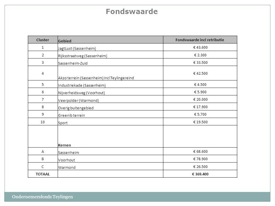 Ondernemersfonds Teylingen Cluster Gebied Fondswaarde incl retributie 1 JagtLust (Sassenheim) € 43.600 2 Rijksstraatweg (Sassenheim) € 2.300 3 Sassenheim-Zuid € 33.500 4 Akzo terrein (Sassenheim) incl Teylingereind € 42.500 5 Industriekade (Sassenheim) € 4.500 6 Nijverheidsweg (Voorhout) € 5.900 7 Veerpolder (Warmond) € 20.000 8 Overig buitengebied € 17.900 9 Greenib terrein € 5.700 10 Sport € 19.500 Kernen A Sassenheim € 68.600 B Voorhout € 78.900 C Warmond € 26.500 TOTAAL € 369.400 Fondswaarde