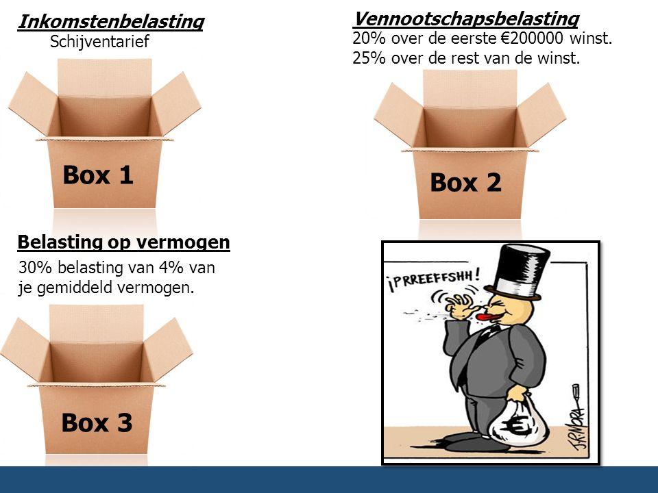 Box 1 Box 2 Box 3 Inkomstenbelasting Schijventarief Vennootschapsbelasting 20% over de eerste €200000 winst. 25% over de rest van de winst. Belasting