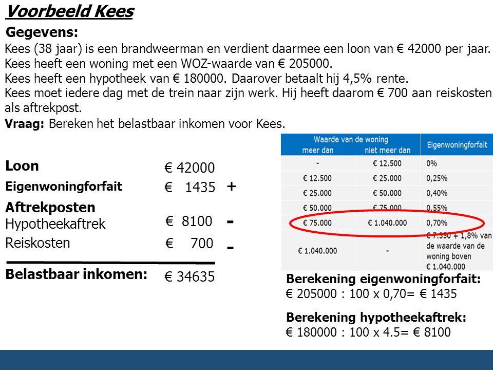 Voorbeeld Kees Kees (38 jaar) is een brandweerman en verdient daarmee een loon van € 42000 per jaar. Kees heeft een woning met een WOZ-waarde van € 20