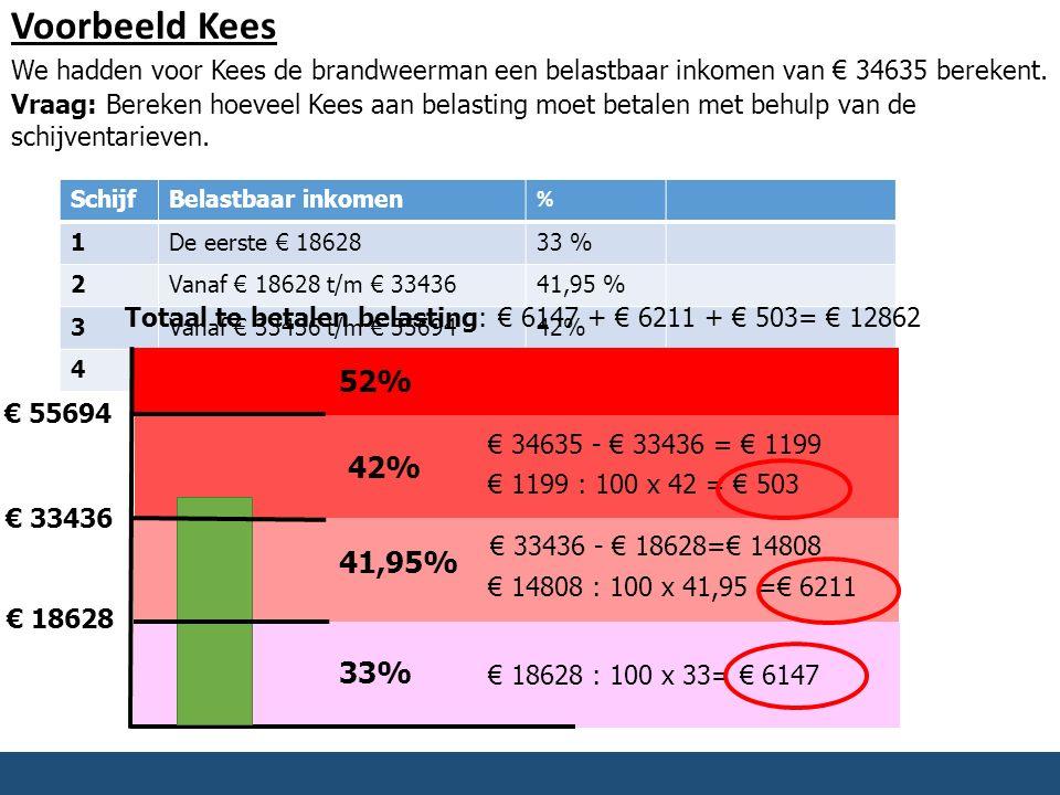 Voorbeeld Kees We hadden voor Kees de brandweerman een belastbaar inkomen van € 34635 berekent. Vraag: Bereken hoeveel Kees aan belasting moet betalen
