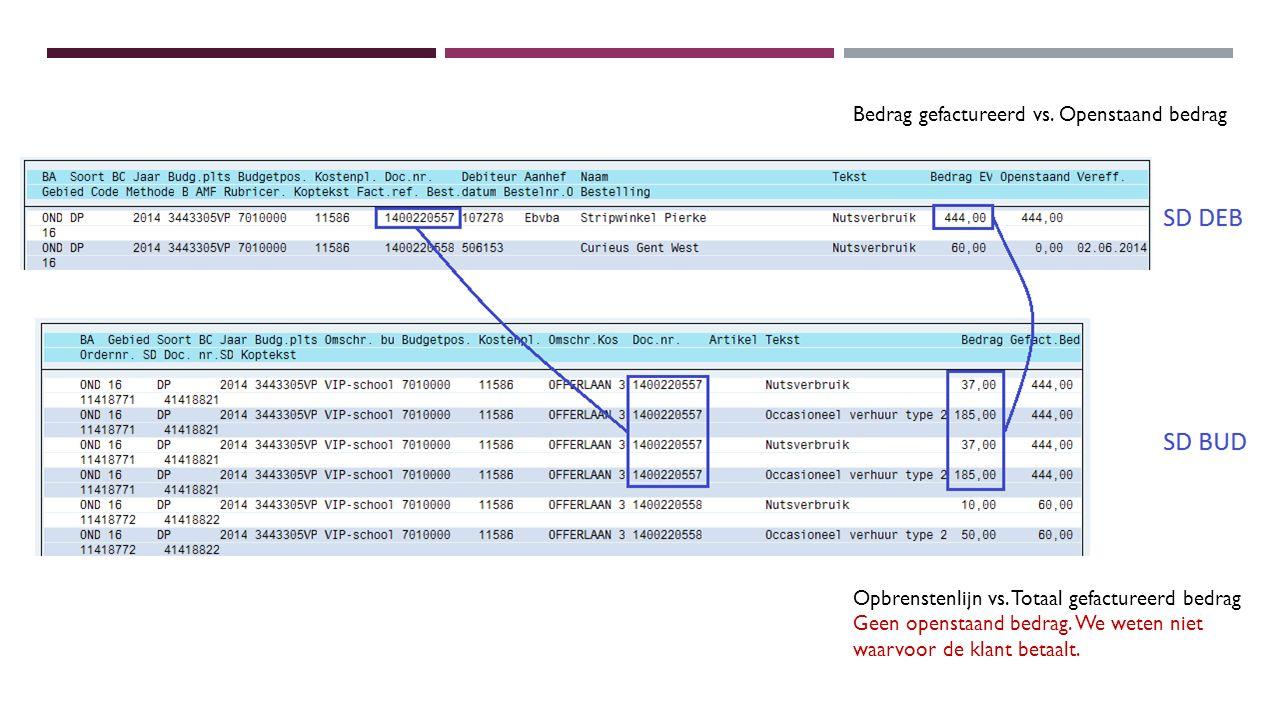 Bedrag gefactureerd vs.Openstaand bedrag Opbrenstenlijn vs.