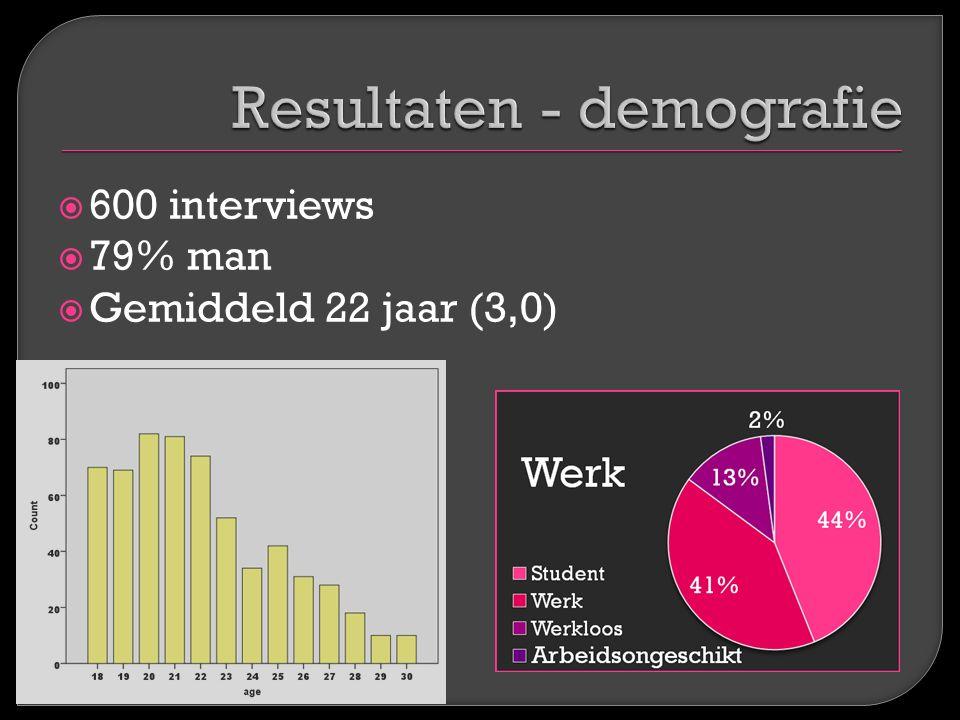  600 interviews  79% man  Gemiddeld 22 jaar (3,0)