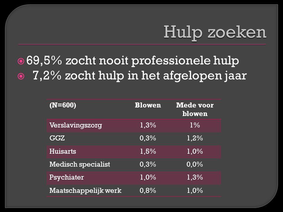  69,5% zocht nooit professionele hulp  7,2% zocht hulp in het afgelopen jaar (N=600)BlowenMede voor blowen Verslavingszorg1,3%1% GGZ0,3%1,2% Huisart