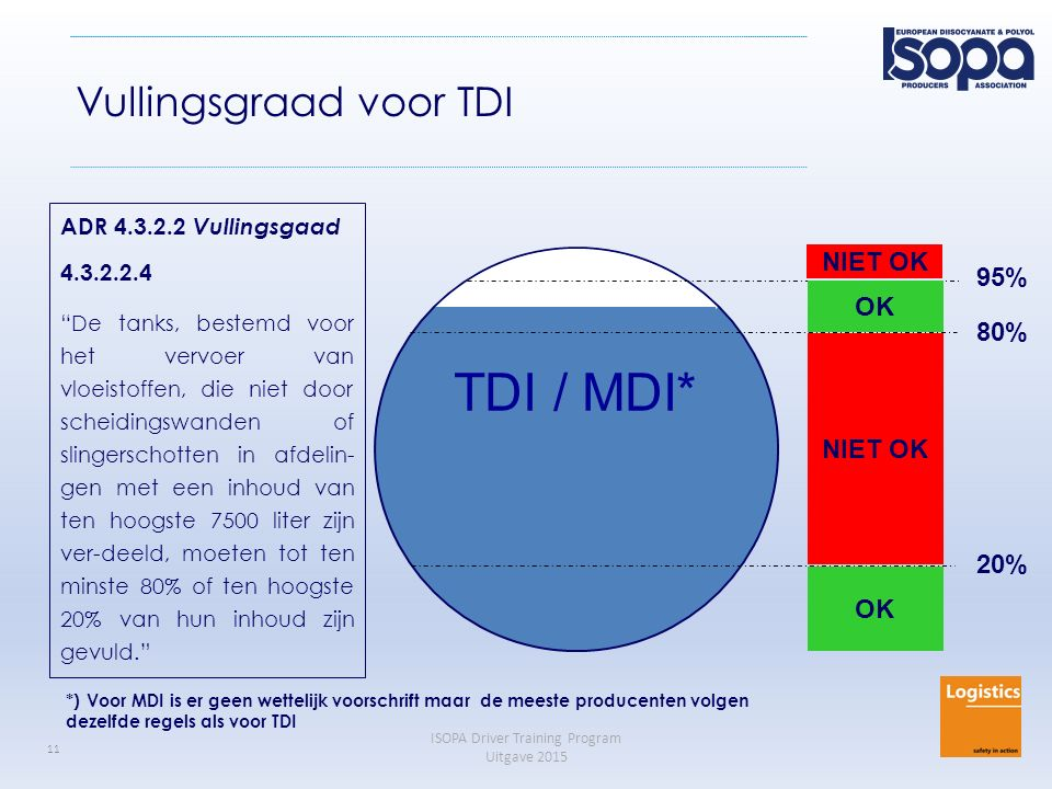 "ISOPA Driver Training Program Uitgave 2015 11 TDI / MDI* 20% 80% 95% OK NIET OK OK NIET OK ADR 4.3.2.2 Vullingsgaad 4.3.2.2.4 ""De tanks, bestemd voor"