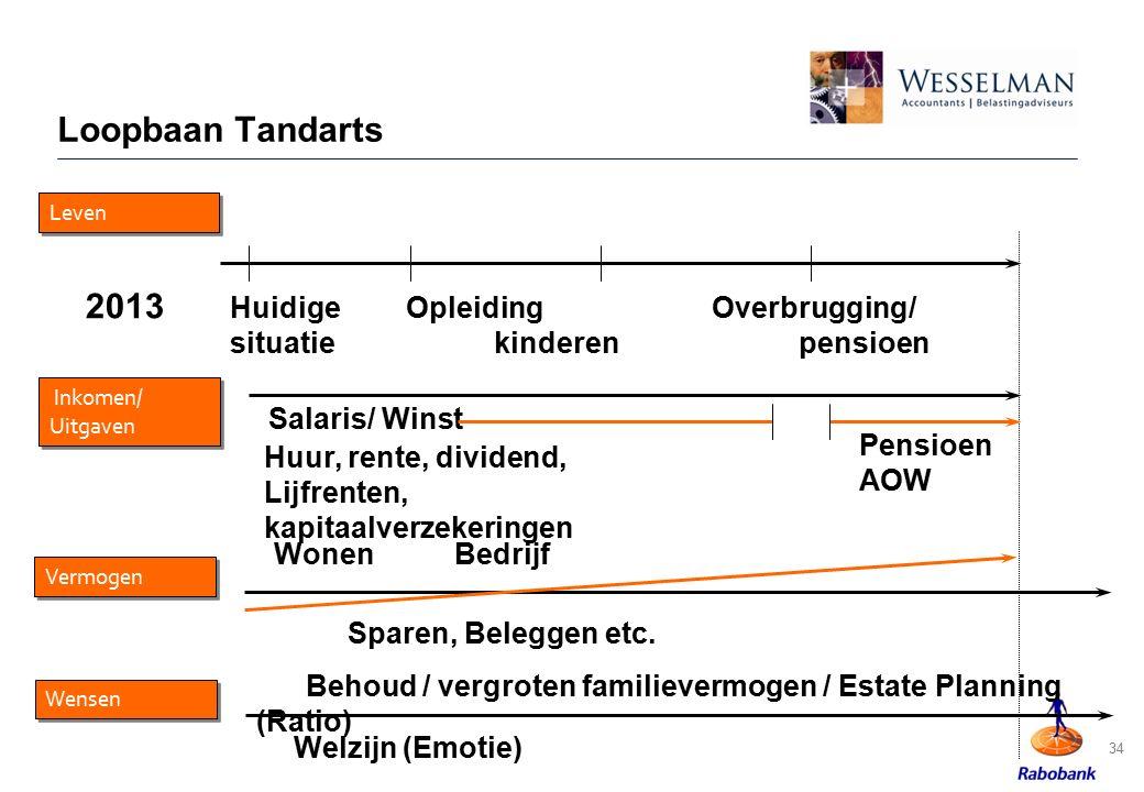 Loopbaan Tandarts 34 HuidigeOpleiding Overbrugging/ situatiekinderen pensioen Leven 2013 Inkomen/ Uitgaven Salaris/ Winst Huur, rente, dividend, Lijfr