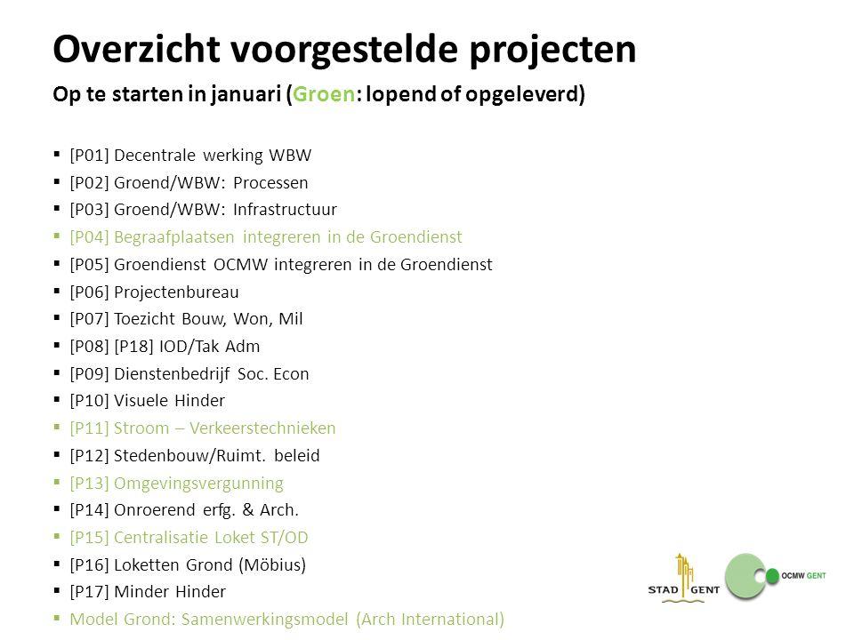  [P01] Decentrale werking WBW  [P02] Groend/WBW: Processen  [P03] Groend/WBW: Infrastructuur  [P04] Begraafplaatsen integreren in de Groendienst 