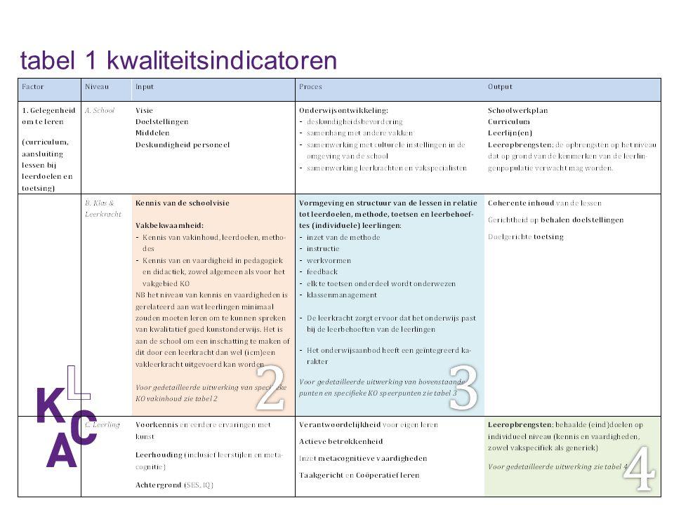 tabel 1 kwaliteitsindicatoren