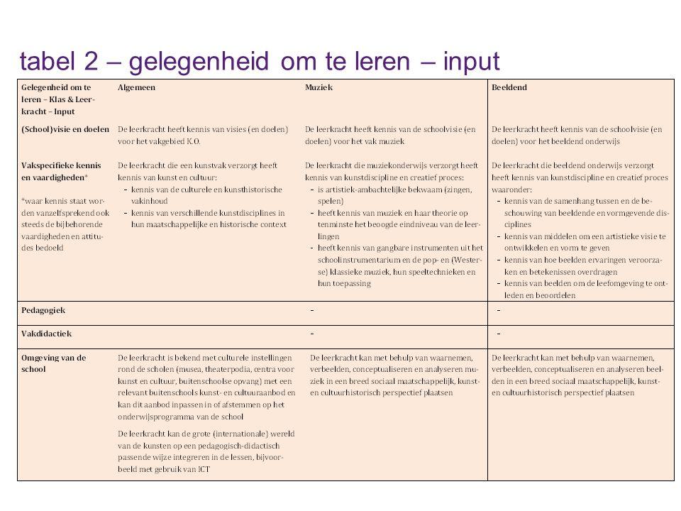 tabel 2 – gelegenheid om te leren – input