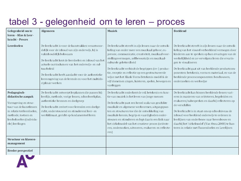 tabel 3 - gelegenheid om te leren – proces