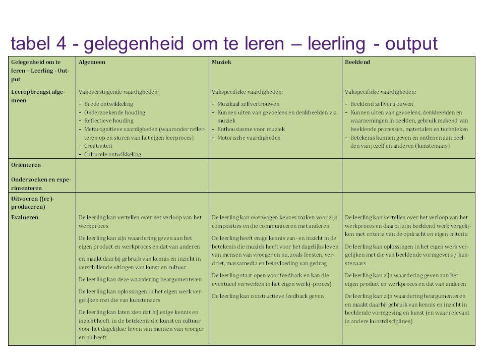 tabel 4 - gelegenheid om te leren – leerling - output