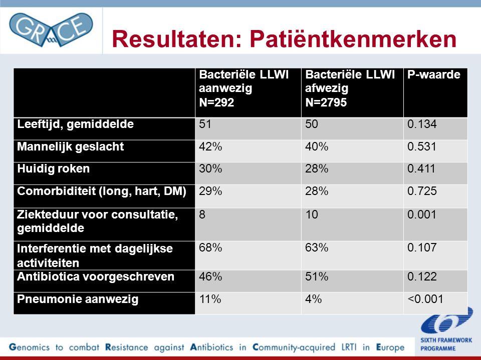 Resultaten: Patiëntkenmerken Bacteriële LLWI aanwezig N=292 Bacteriële LLWI afwezig N=2795 P-waarde Leeftijd, gemiddelde51500.134 Mannelijk geslacht42