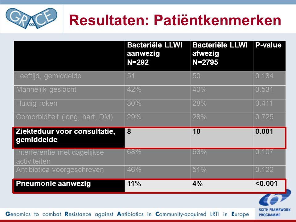 Bacteriële LLWI aanwezig N=292 Bacteriële LLWI afwezig N=2795 P-value Leeftijd, gemiddelde51500.134 Mannelijk geslacht42%40%0.531 Huidig roken30%28%0.