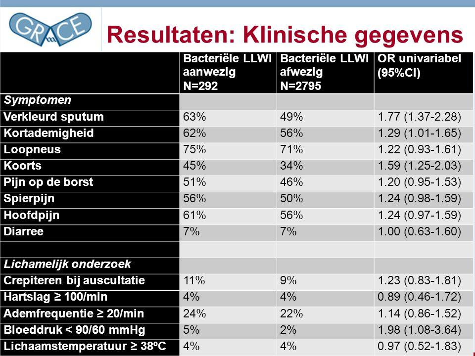 Resultaten: Klinische gegevens Bacteriële LLWI aanwezig N=292 Bacteriële LLWI afwezig N=2795 OR univariabel (95%CI) Symptomen Verkleurd sputum63%49%1.