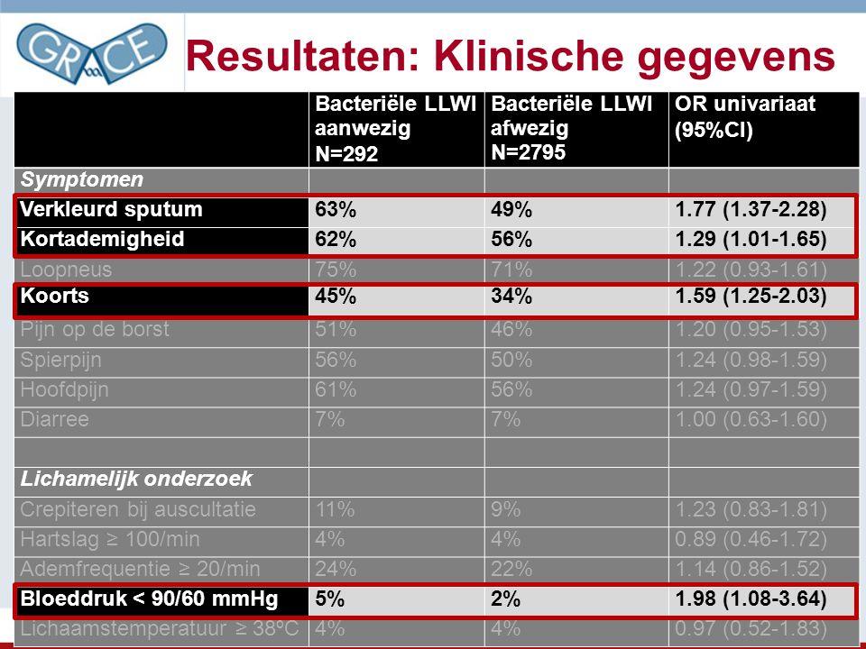 Resultaten: Klinische gegevens Bacteriële LLWI aanwezig N=292 Bacteriële LLWI afwezig N=2795 OR univariaat (95%CI) Symptomen Verkleurd sputum63%49%1.7