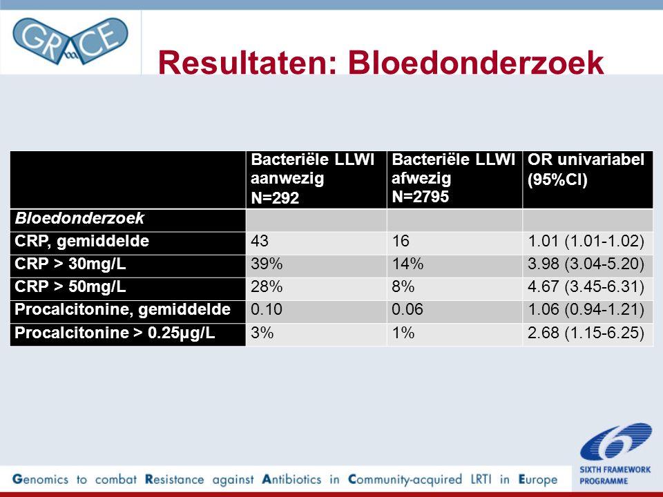 Resultaten: Bloedonderzoek Bacteriële LLWI aanwezig N=292 Bacteriële LLWI afwezig N=2795 OR univariabel (95%CI) Bloedonderzoek CRP, gemiddelde43161.01