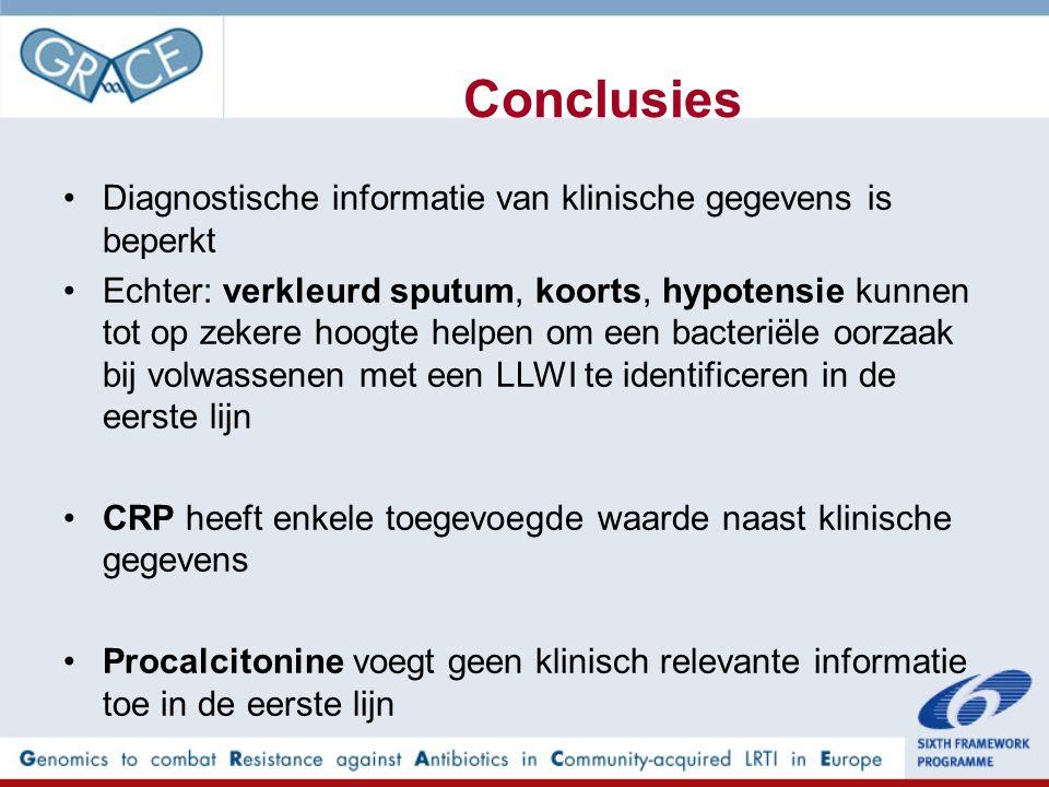 Conclusies Diagnostische informatie van klinische gegevens is beperkt Echter: verkleurd sputum, koorts, hypotensie kunnen tot op zekere hoogte helpen