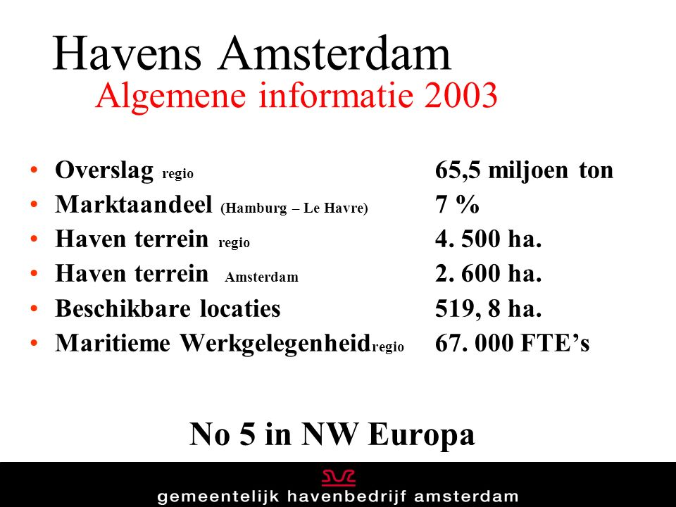 Havens Amsterdam Overslag regio 65,5 miljoen ton Marktaandeel (Hamburg – Le Havre) 7 % Haven terrein regio 4. 500 ha. Haven terrein Amsterdam 2. 600 h