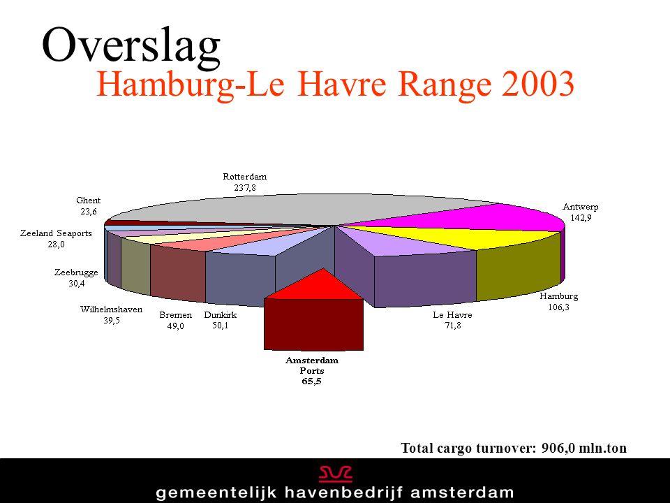 Overslag Total cargo turnover: 906,0 mln.ton Hamburg-Le Havre Range 2003