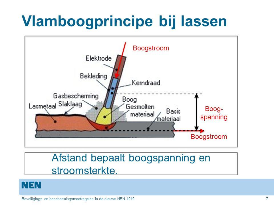 Vlamboogprincipe bij lassen Beveiligings- en beschermingsmaatregelen in de nieuwe NEN 10107 Boogstroom Boog- spanning Boogstroom Afstand bepaalt boogspanning en stroomsterkte.
