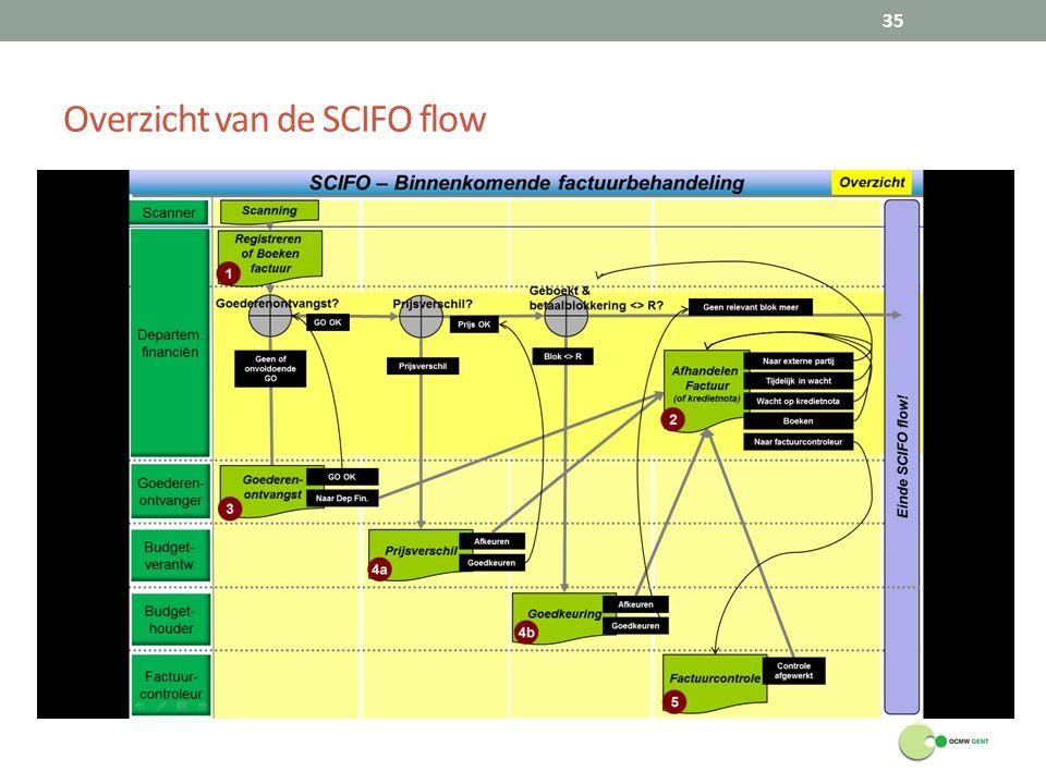 Overzicht van de SCIFO flow 35