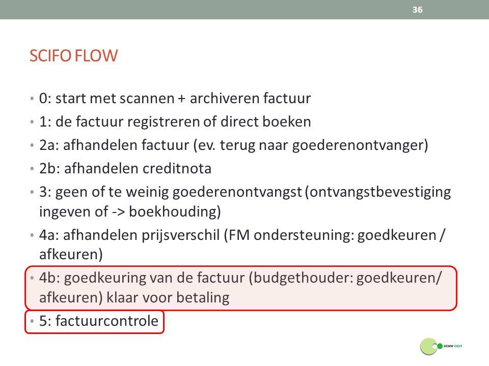 SCIFO FLOW 0: start met scannen + archiveren factuur 1: de factuur registreren of direct boeken 2a: afhandelen factuur (ev. terug naar goederenontvang
