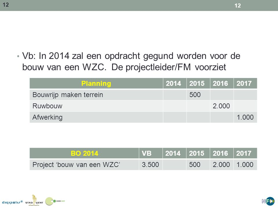 13 Vb: In 2014 werd de opdracht gegund, maar de werken verlopen minder snel dan gepland.