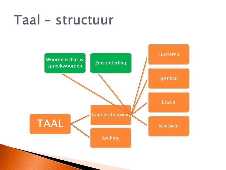 TAAL TaalbeschouwingLuisterenSprekenLezenSchrijven Woordenschat & spreekwoorden ZinsontledingSpelling