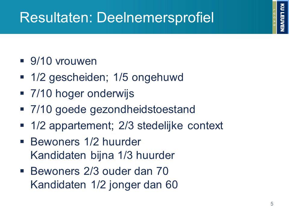 Resultaten: Deelnemersprofiel  9/10 vrouwen  1/2 gescheiden; 1/5 ongehuwd  7/10 hoger onderwijs  7/10 goede gezondheidstoestand  1/2 appartement;