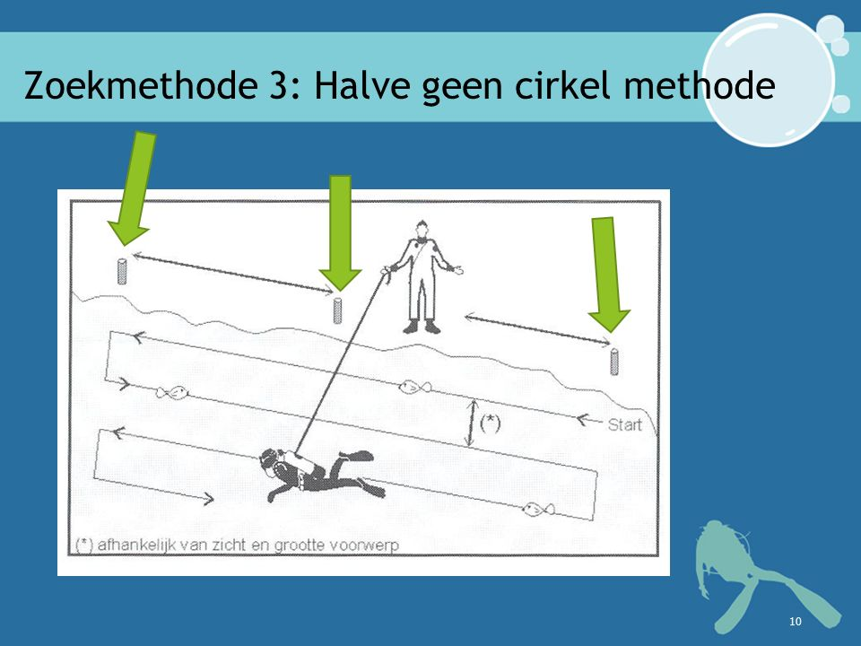 Zoekmethode 3: Halve geen cirkel methode 10