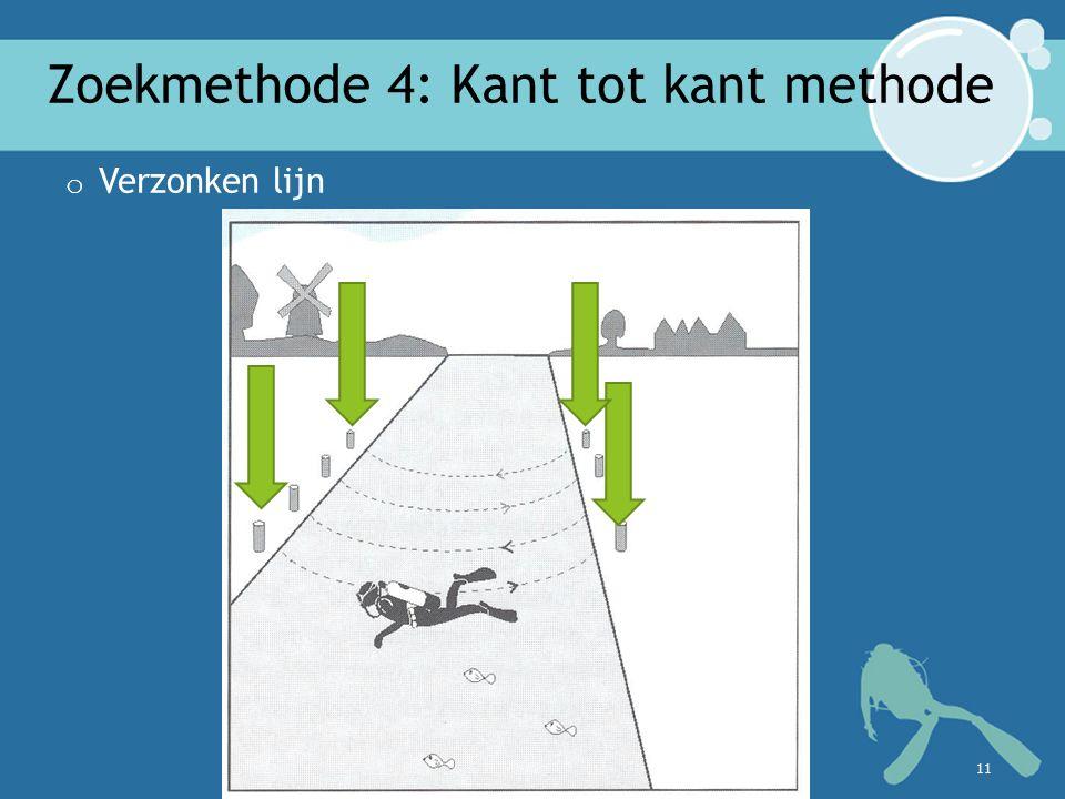 Zoekmethode 4: Kant tot kant methode o Verzonken lijn 11