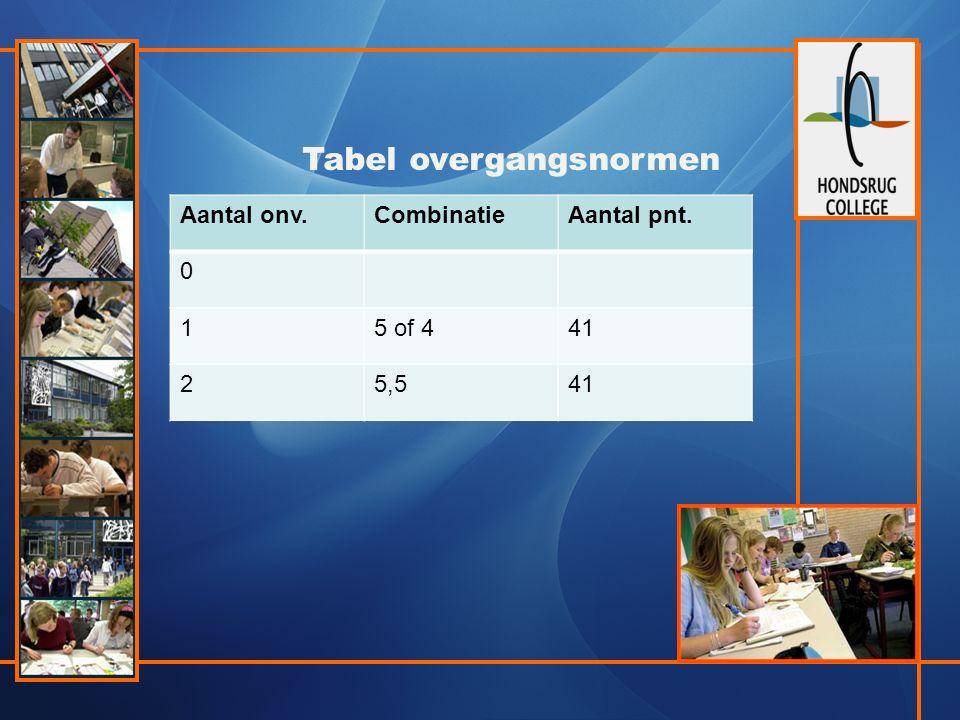 Tabel overgangsnormen Aantal onv.CombinatieAantal pnt. 0 15 of 441 25,541