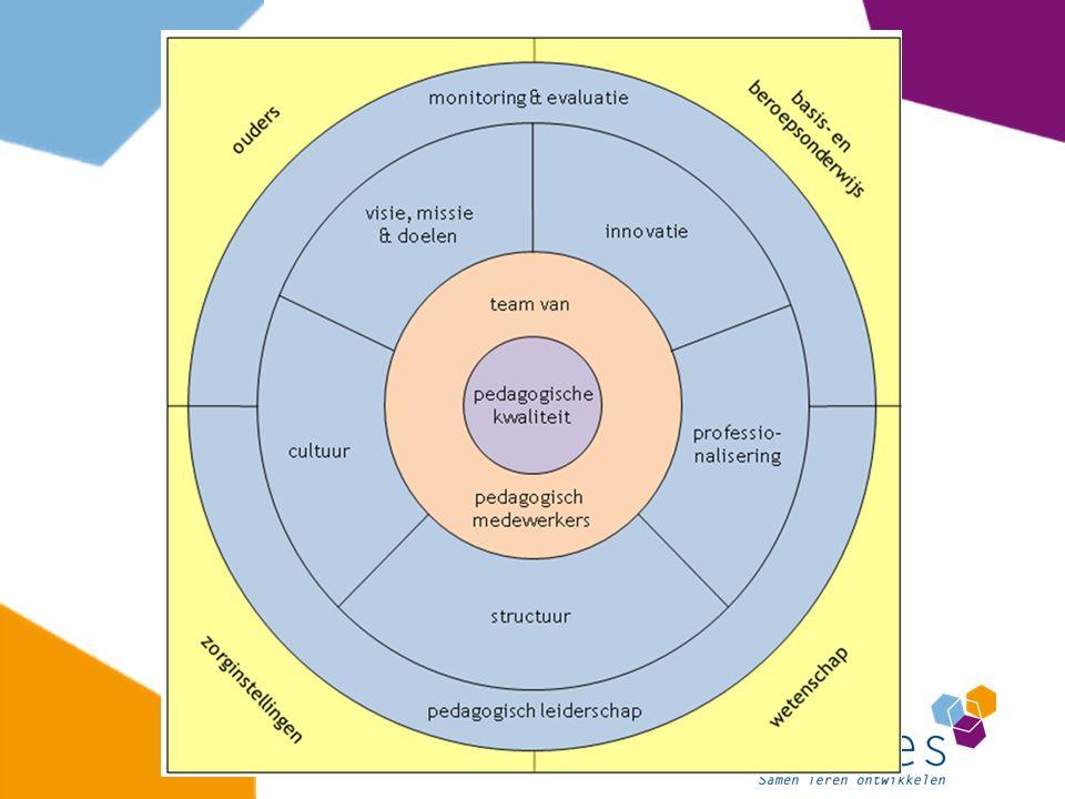 1) Leidinggevende: ondersteunend, begeleidend, vragend en coachend 2) Team: kritisch reflecteren vanuit een stevige kennisbasis 3) Monitoring en evaluatie: volgen en waarderen van ontwikkelingen (meten = weten) 4) Visie, missie en doelen: richtsnoer en inspiratiebron, innovaties toetsen aan fundament 5) Innoveren: gebruik maken van bestaande kennis en inzichten en zelf produceren (actieonderzoek) Bouwstenen van lerende organisatie (1)
