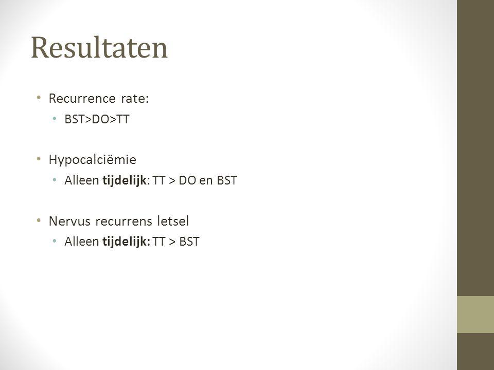 Resultaten Recurrence rate: BST>DO>TT Hypocalciëmie Alleen tijdelijk: TT > DO en BST Nervus recurrens letsel Alleen tijdelijk: TT > BST