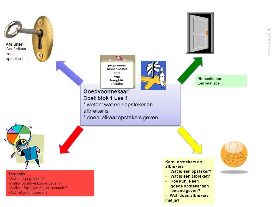Goedvoormekaar! Doel: blok 4 les 3 * weten: waarom afkoelen belangrijk is * doen: ontwerp van een afkoelplek © 2012, AHA, peter te riele Binnenkomer: