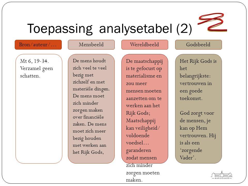 Toepassing analysetabel (3) Bron/auteur/…MensbeeldWereldbeeldGodsbeeld (verschillende mensbeelden komen aan bod) Christelijk wereldbeeld, gebaseerd op zeven duidelijke waarden.