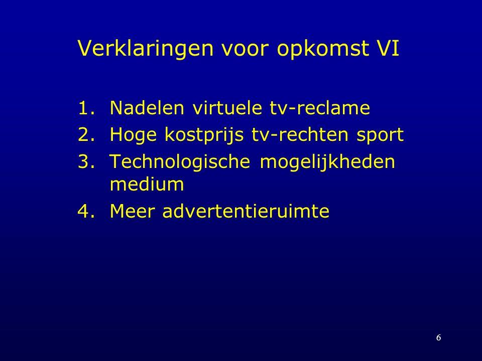 6 Verklaringen voor opkomst VI 1.Nadelen virtuele tv-reclame 2.Hoge kostprijs tv-rechten sport 3.Technologische mogelijkheden medium 4.Meer advertenti