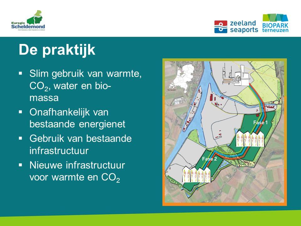  Slim gebruik van warmte, CO 2, water en bio- massa  Onafhankelijk van bestaande energienet  Gebruik van bestaande infrastructuur  Nieuwe infrastructuur voor warmte en CO 2 De praktijk