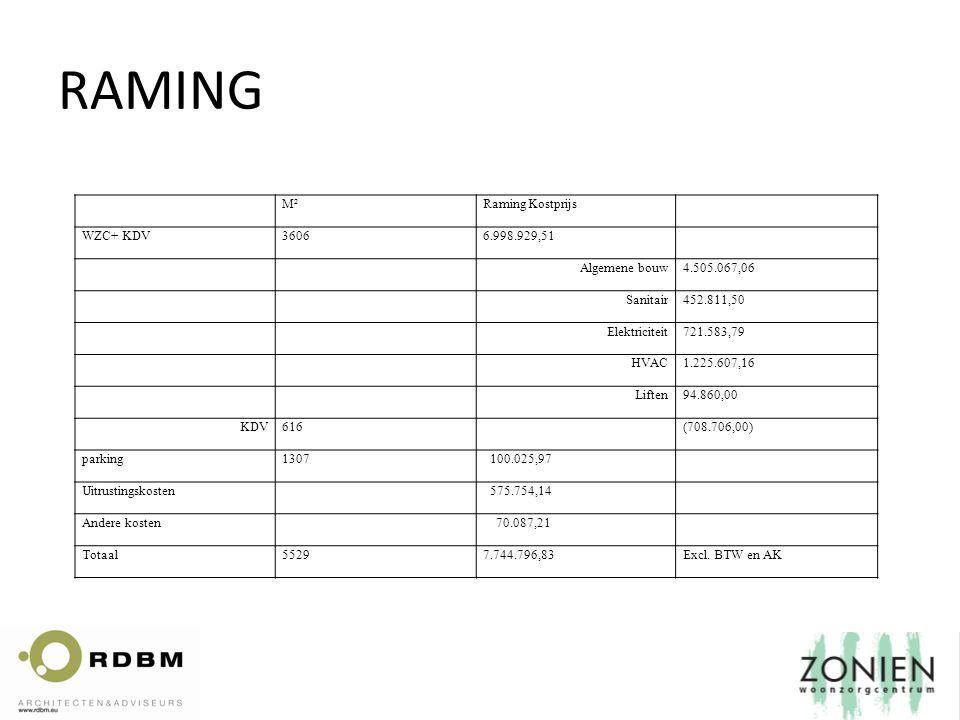 RAMING M²Raming Kostprijs WZC+ KDV36066.998.929,51 Algemene bouw4.505.067,06 Sanitair452.811,50 Elektriciteit721.583,79 HVAC1.225.607,16 Liften94.860,