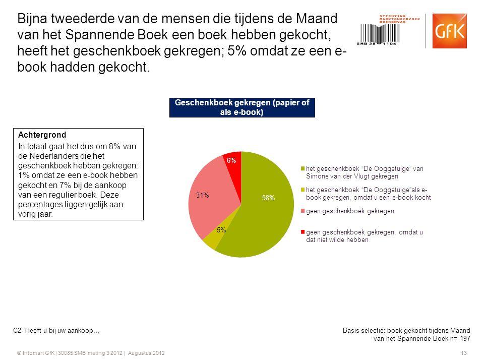 © Intomart GfK | 30085 SMB meting 3 2012 | Augustus 2012 13 Bijna tweederde van de mensen die tijdens de Maand van het Spannende Boek een boek hebben