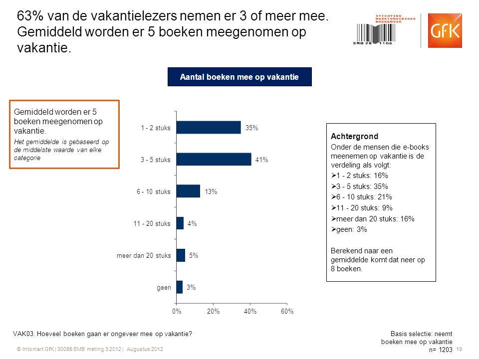 © Intomart GfK | 30085 SMB meting 3 2012 | Augustus 2012 19 63% van de vakantielezers nemen er 3 of meer mee. Gemiddeld worden er 5 boeken meegenomen
