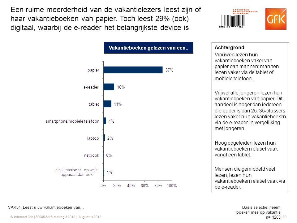 © Intomart GfK | 30085 SMB meting 3 2012 | Augustus 2012 20 Een ruime meerderheid van de vakantielezers leest zijn of haar vakantieboeken van papier.