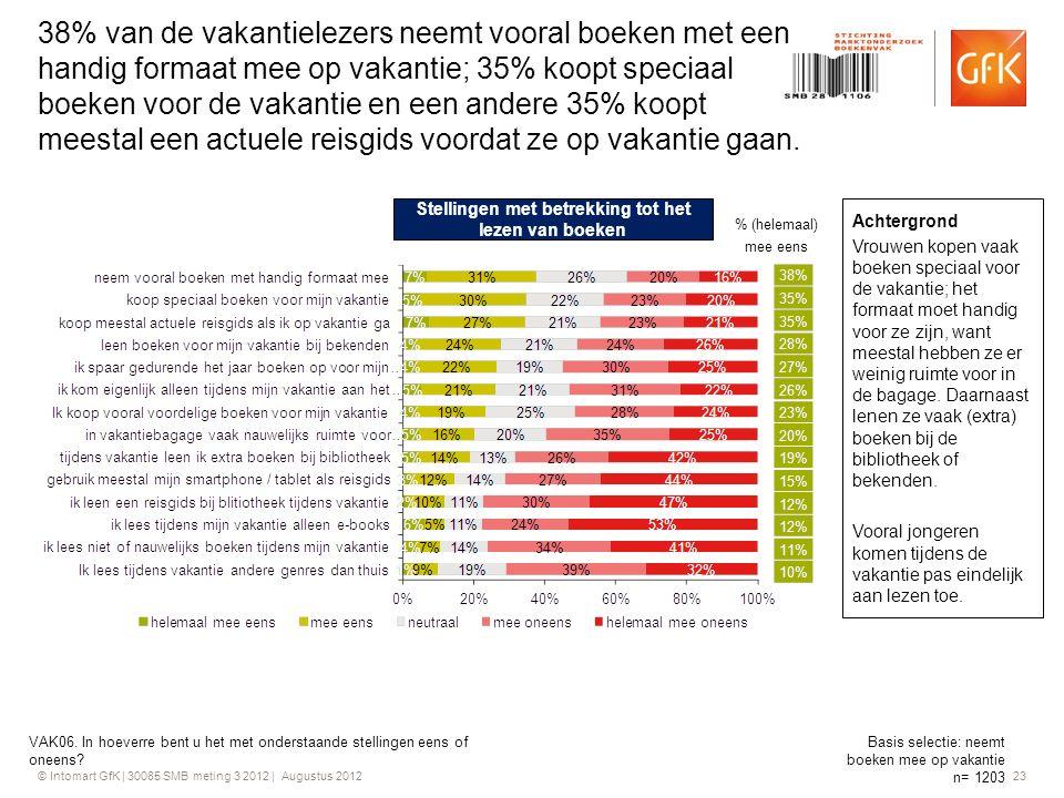 © Intomart GfK | 30085 SMB meting 3 2012 | Augustus 2012 23 38% van de vakantielezers neemt vooral boeken met een handig formaat mee op vakantie; 35%
