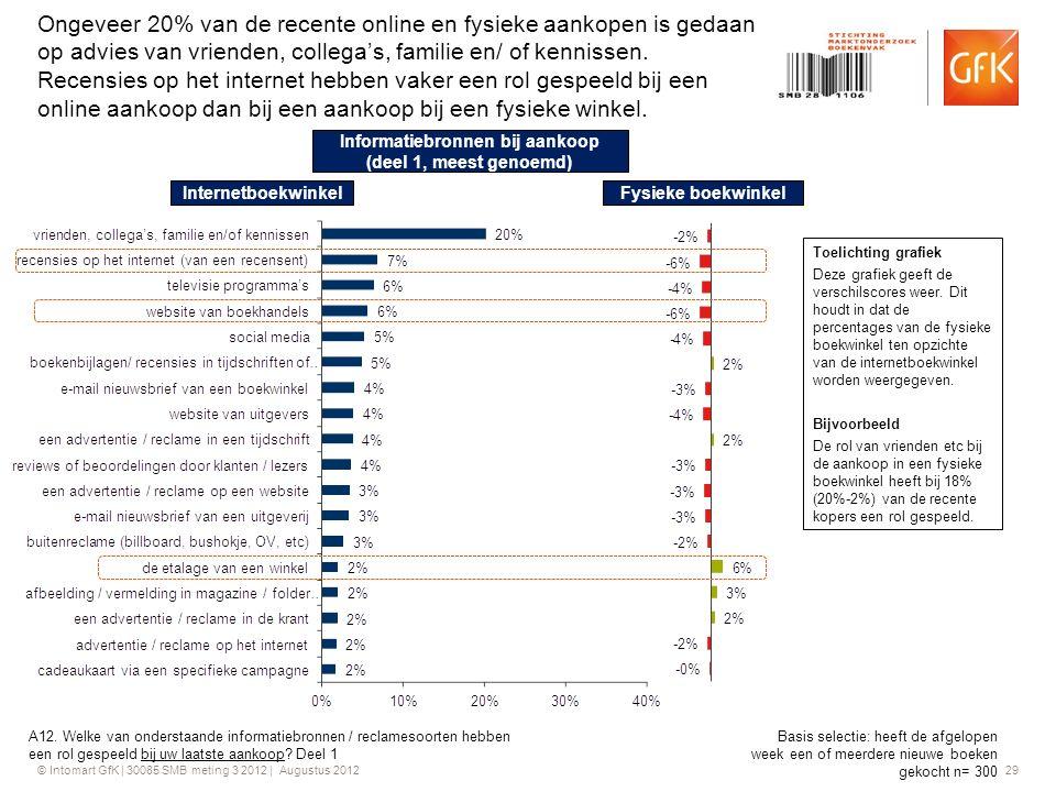 © Intomart GfK | 30085 SMB meting 3 2012 | Augustus 2012 29 Ongeveer 20% van de recente online en fysieke aankopen is gedaan op advies van vrienden, c